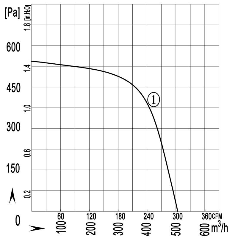 160-60W-quxian